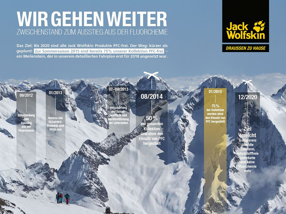 Jack Wolfskin Meilensteine PFC-frei